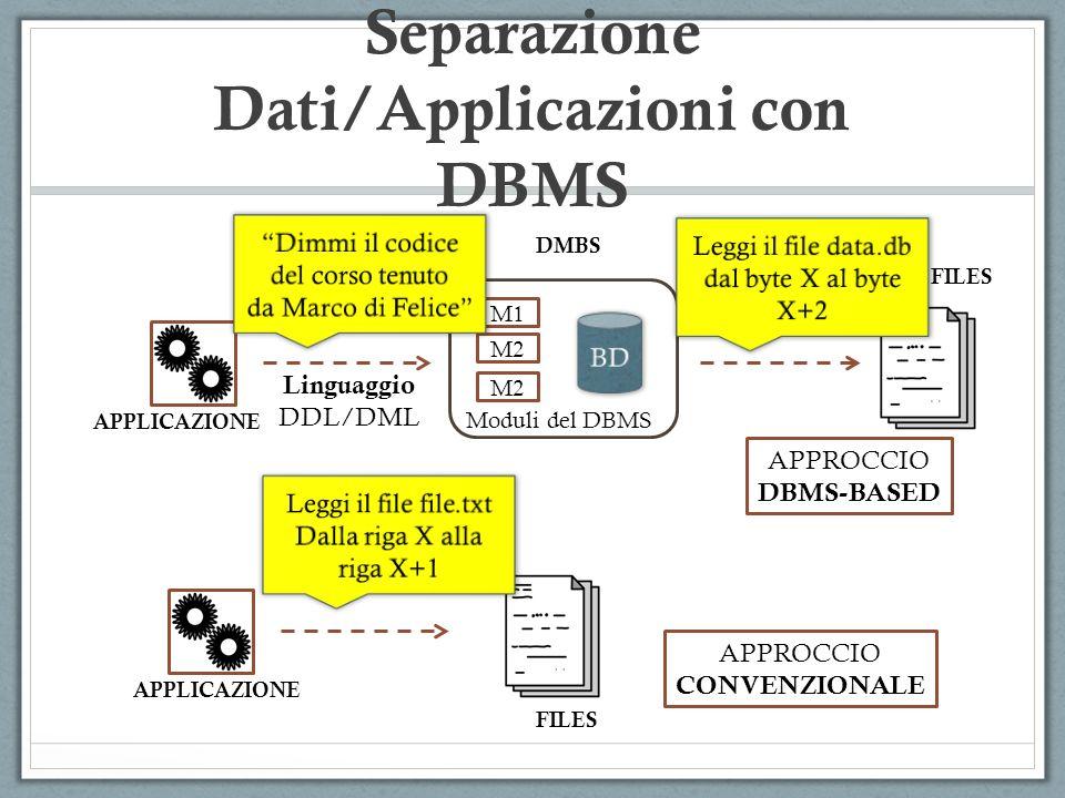 APPLICAZIONE DMBS FILES M1 M2 Moduli del DBMS APPLICAZIONE FILES APPROCCIO CONVENZIONALE APPROCCIO DBMS-BASED Linguaggio DDL/DML Separazione Dati/Appl