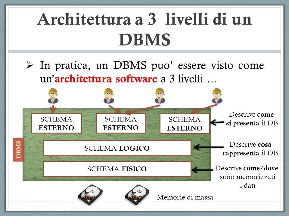 Architettura a 3 livelli di un DBMS In pratica, un DBMS puo essere visto come un architettura software a 3 livelli … SCHEMA ESTERNO SCHEMA ESTERNO SCH