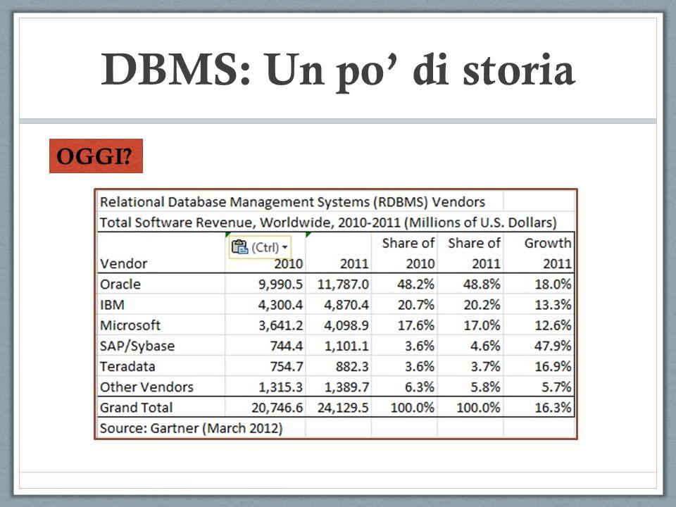 OGGI? DBMS: Un po di storia
