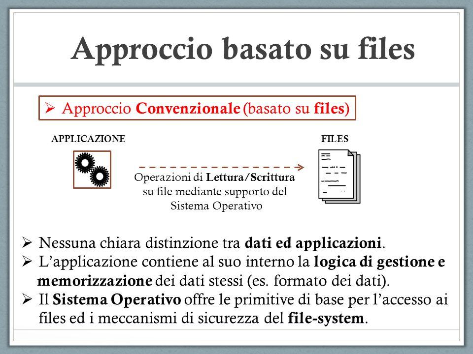Approccio Convenzionale (basato su files ) APPLICAZIONEFILES Operazioni di Lettura/Scrittura su file mediante supporto del Sistema Operativo Nessuna c