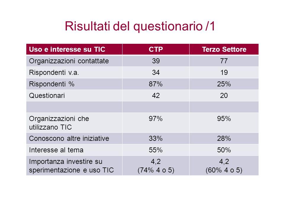Risultati del questionario /1 Uso e interesse su TICCTPTerzo Settore Organizzazioni contattate3977 Rispondenti v.a.3419 Rispondenti %87%25% Questionar