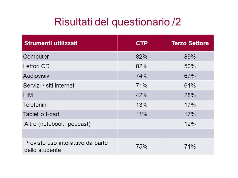 Risultati del questionario /2 Strumenti utilizzatiCTPTerzo Settore Computer82%89% Lettori CD82%50% Audiovisivi74%67% Servizi / siti internet71%61% LIM