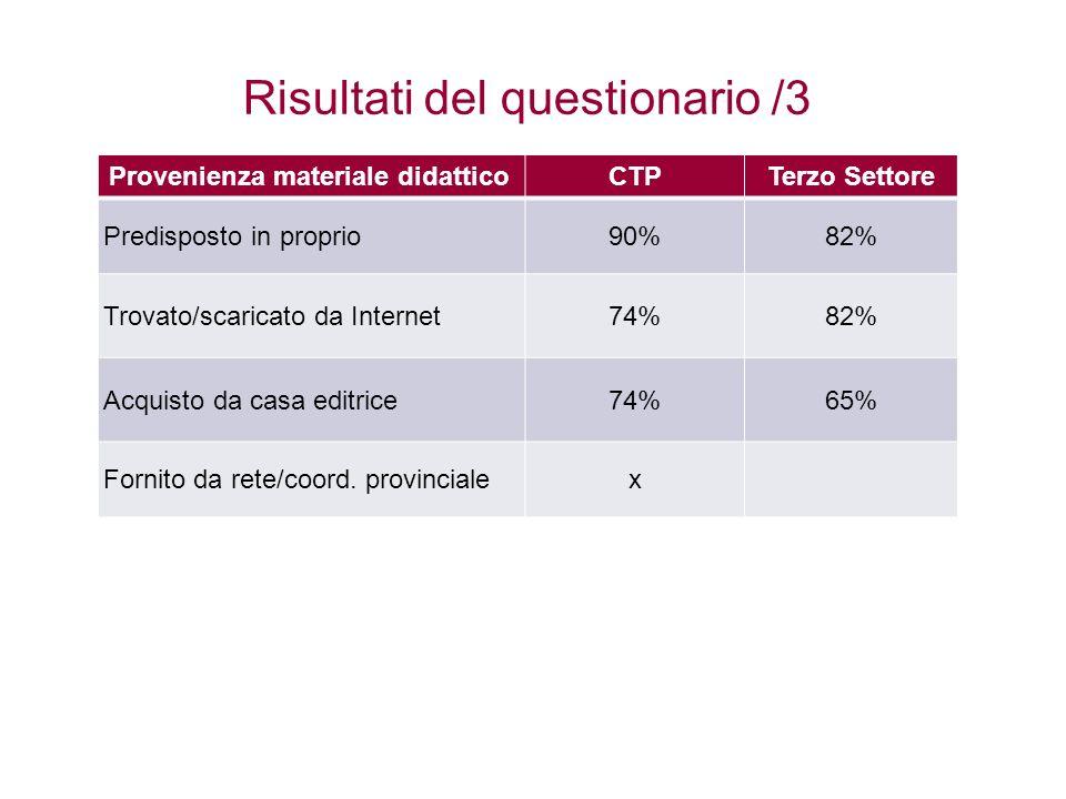 Risultati del questionario /3 Provenienza materiale didatticoCTPTerzo Settore Predisposto in proprio90%82% Trovato/scaricato da Internet74%82% Acquist