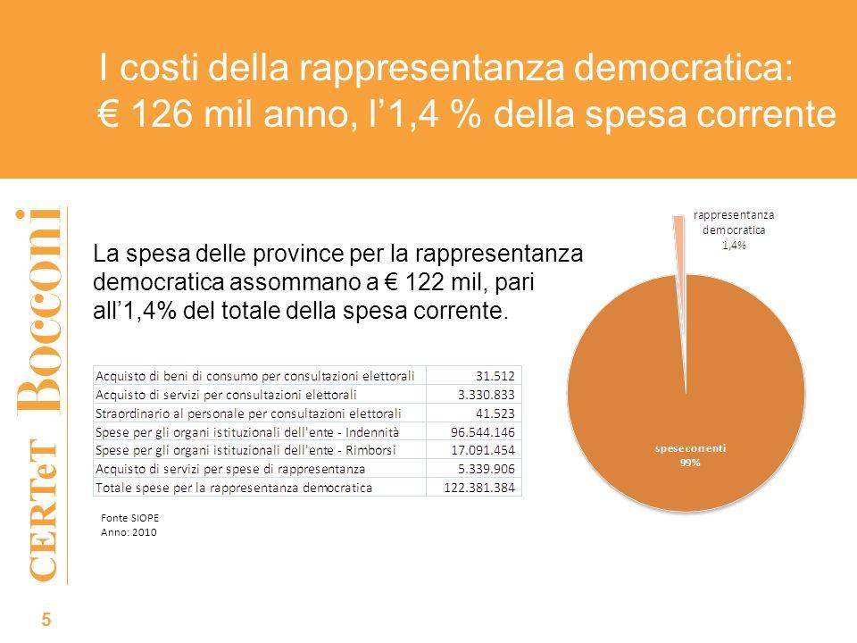 CERTeT I costi della rappresentanza democratica: 126 mil anno, l1,4 % della spesa corrente Fonte SIOPE Anno: 2010 La spesa delle province per la rappresentanza democratica assommano a 122 mil, pari all1,4% del totale della spesa corrente.