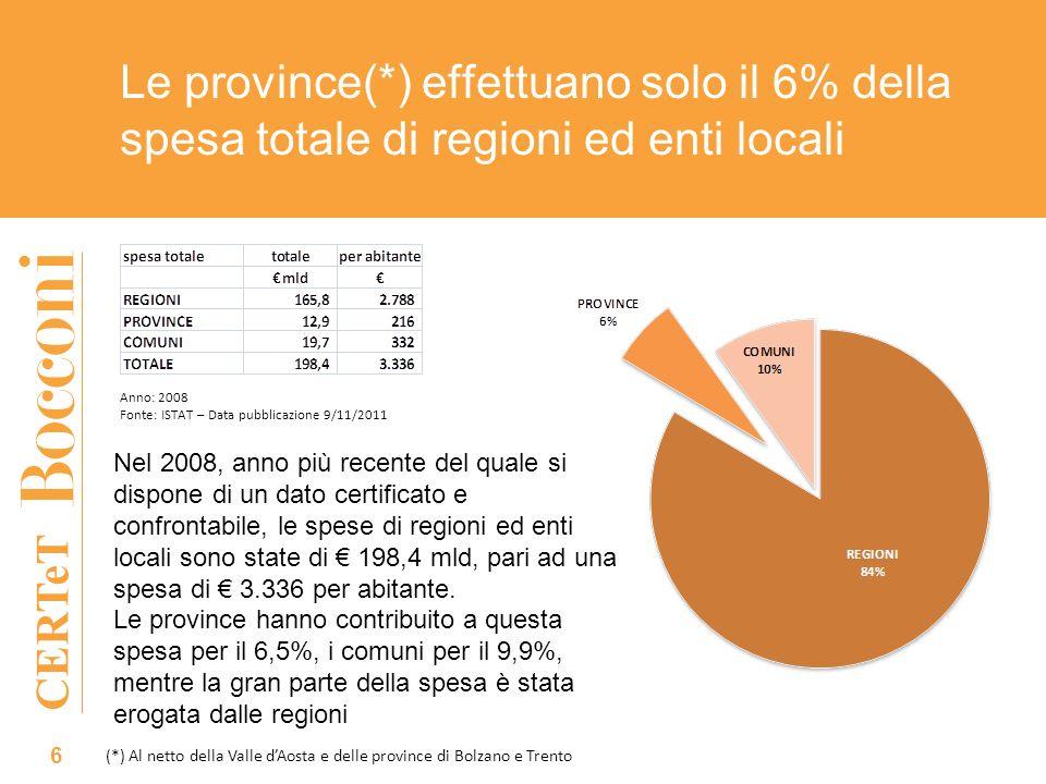 CERTeT Le province(*) effettuano solo il 6% della spesa totale di regioni ed enti locali 6 Anno: 2008 Fonte: ISTAT – Data pubblicazione 9/11/2011 (*) Al netto della Valle dAosta e delle province di Bolzano e Trento Nel 2008, anno più recente del quale si dispone di un dato certificato e confrontabile, le spese di regioni ed enti locali sono state di 198,4 mld, pari ad una spesa di 3.336 per abitante.