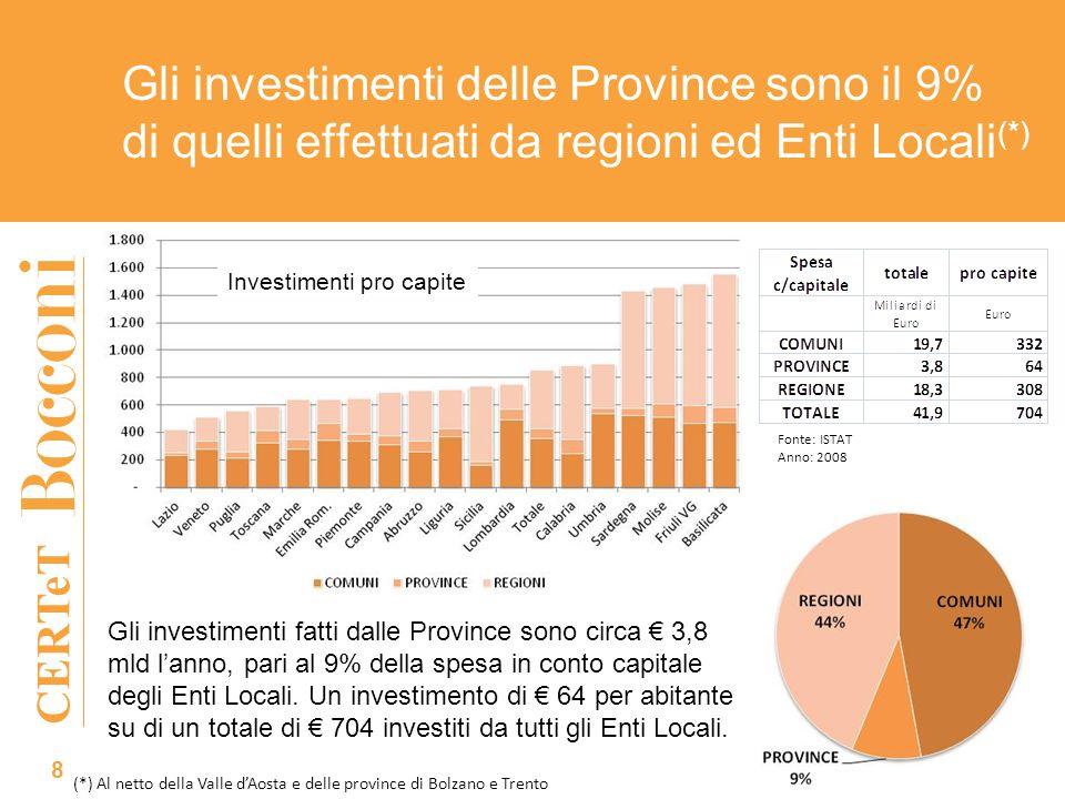 CERTeT Gli investimenti delle Province sono il 9% di quelli effettuati da regioni ed Enti Locali (*) Gli investimenti fatti dalle Province sono circa 3,8 mld lanno, pari al 9% della spesa in conto capitale degli Enti Locali.