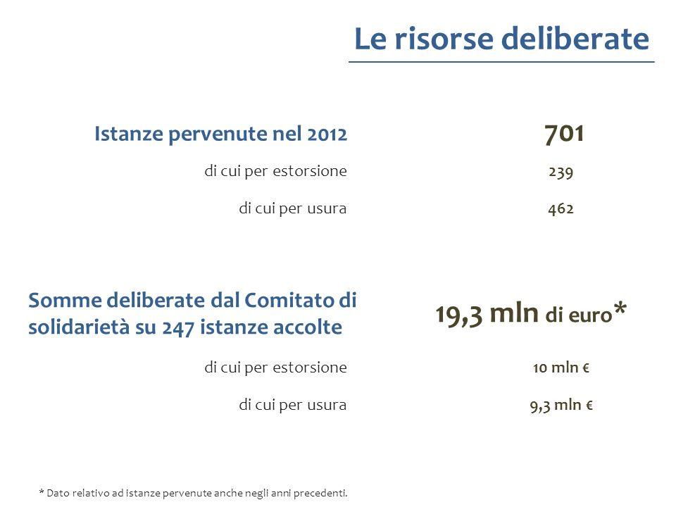Le risorse deliberate Somme deliberate dal Comitato di solidarietà su 247 istanze accolte 19,3 mln di euro * Istanze pervenute nel 2012 701 * Dato rel