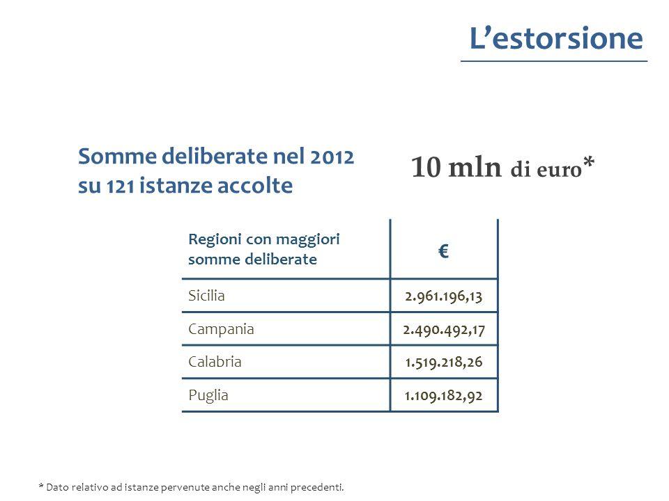 Lestorsione 10 mln di euro * Regioni con maggiori somme deliberate Sicilia2.961.196,13 Campania2.490.492,17 Calabria1.519.218,26 Puglia1.109.182,92 So