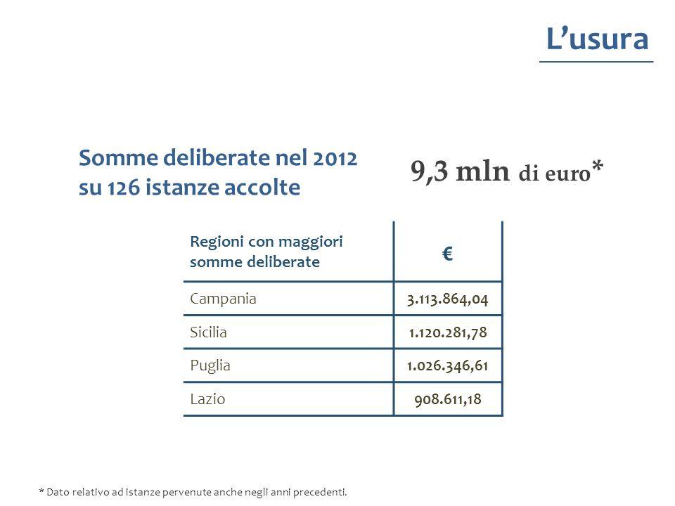 Lusura 9,3 mln di euro * Regioni con maggiori somme deliberate Campania3.113.864,04 Sicilia1.120.281,78 Puglia1.026.346,61 Lazio908.611,18 Somme delib
