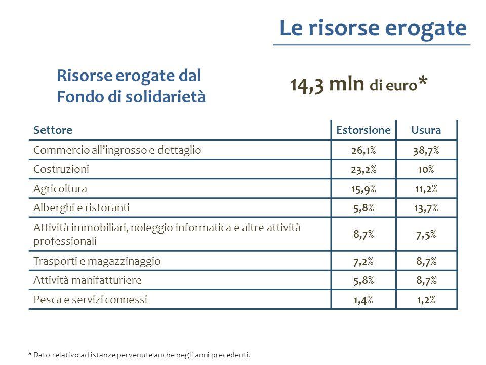 Le risorse erogate Risorse erogate dal Fondo di solidarietà 14,3 mln di euro * SettoreEstorsioneUsura Commercio allingrosso e dettaglio26,1%38,7% Cost
