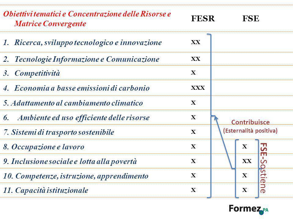 Obiettivi tematici e Concentrazione delle Risorse e Matrice Convergente FESRFSE 1.Ricerca, sviluppo tecnologico e innovazione XX 2.Tecnologie Informaz