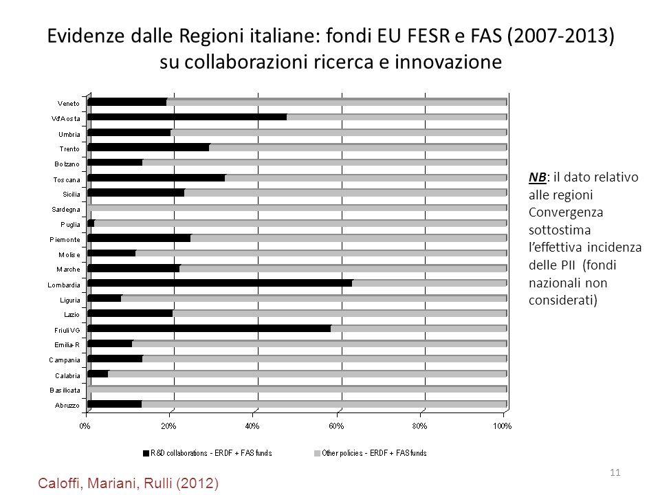 Evidenze dalle Regioni italiane: fondi EU FESR e FAS (2007-2013) su collaborazioni ricerca e innovazione 11 Caloffi, Mariani, Rulli (2012) NB: il dato