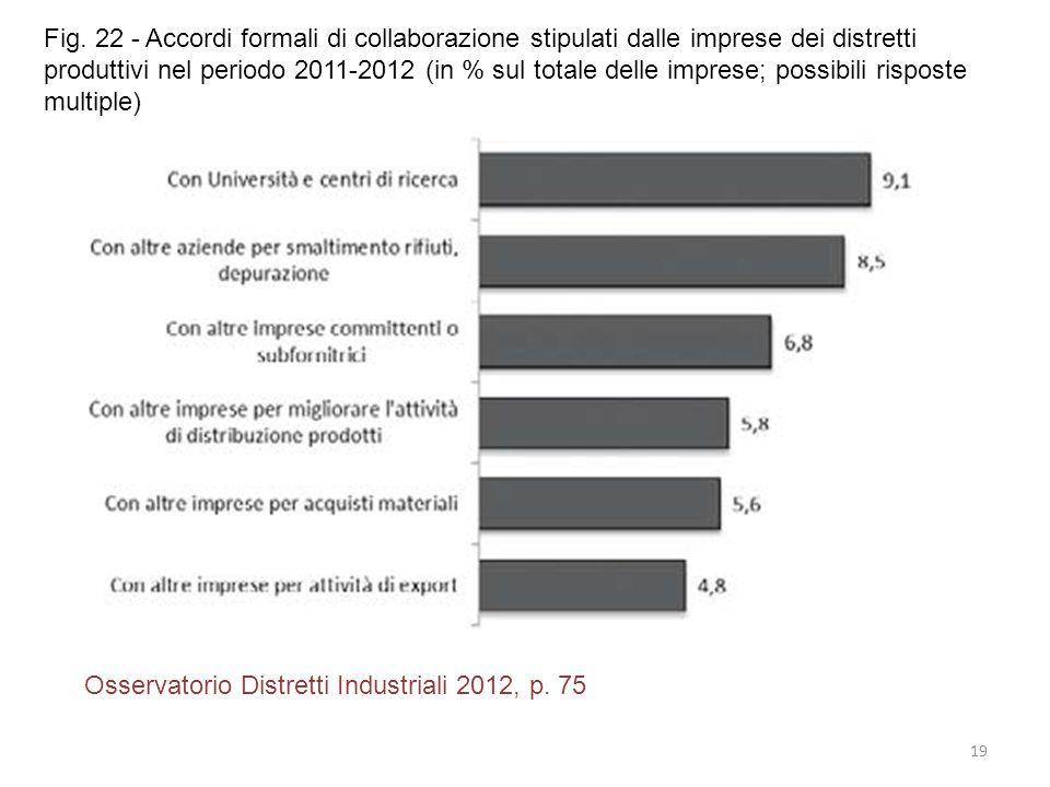 19 Osservatorio Distretti Industriali 2012, p. 75 Fig. 22 - Accordi formali di collaborazione stipulati dalle imprese dei distretti produttivi nel per