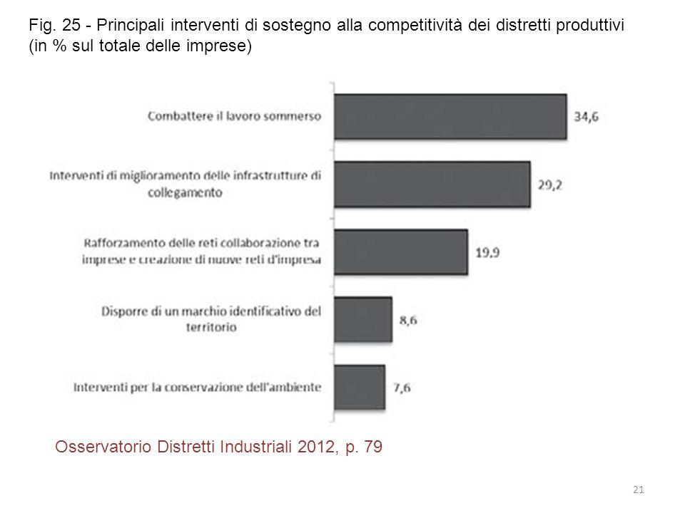 21 Osservatorio Distretti Industriali 2012, p. 79 Fig. 25 - Principali interventi di sostegno alla competitività dei distretti produttivi (in % sul to
