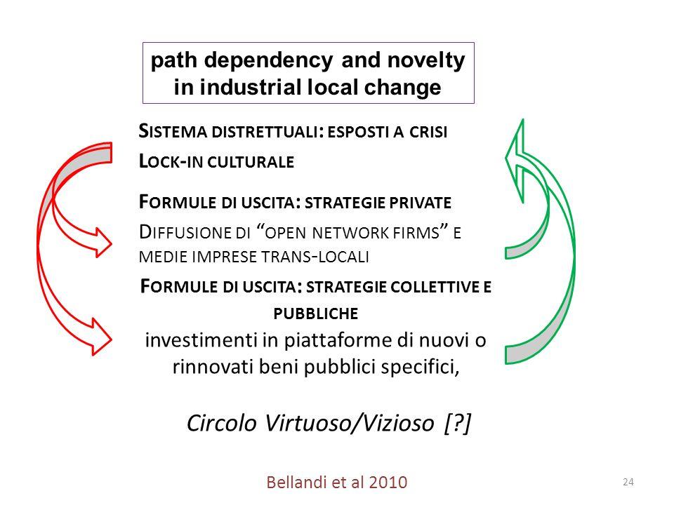 24 F ORMULE DI USCITA : STRATEGIE COLLETTIVE E PUBBLICHE investimenti in piattaforme di nuovi o rinnovati beni pubblici specifici, Circolo Virtuoso/Vi