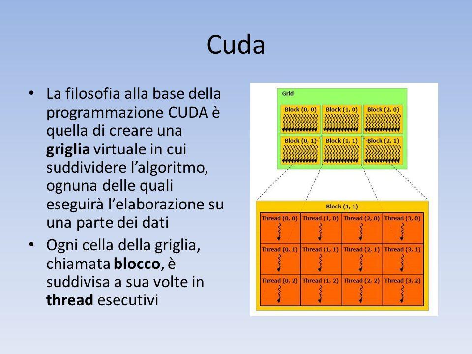 Cuda La filosofia alla base della programmazione CUDA è quella di creare una griglia virtuale in cui suddividere lalgoritmo, ognuna delle quali esegui