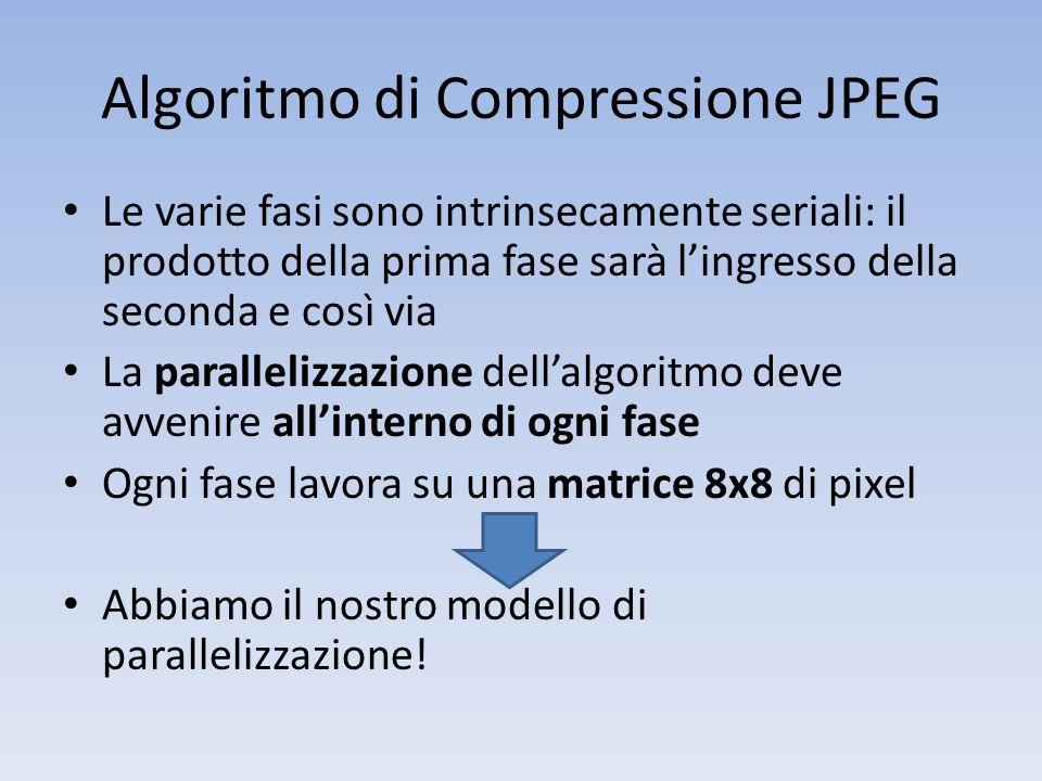 Algoritmo di Compressione JPEG Le varie fasi sono intrinsecamente seriali: il prodotto della prima fase sarà lingresso della seconda e così via La par