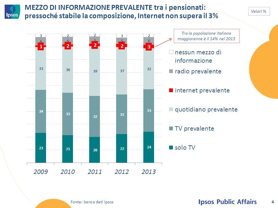 4 MEZZO DI INFORMAZIONE PREVALENTE tra i pensionati: pressoché stabile la composizione, Internet non supera il 3% Fonte: banca dati Ipsos Tra la popolazione italiana maggiorenne è il 14% nel 2013 Valori %