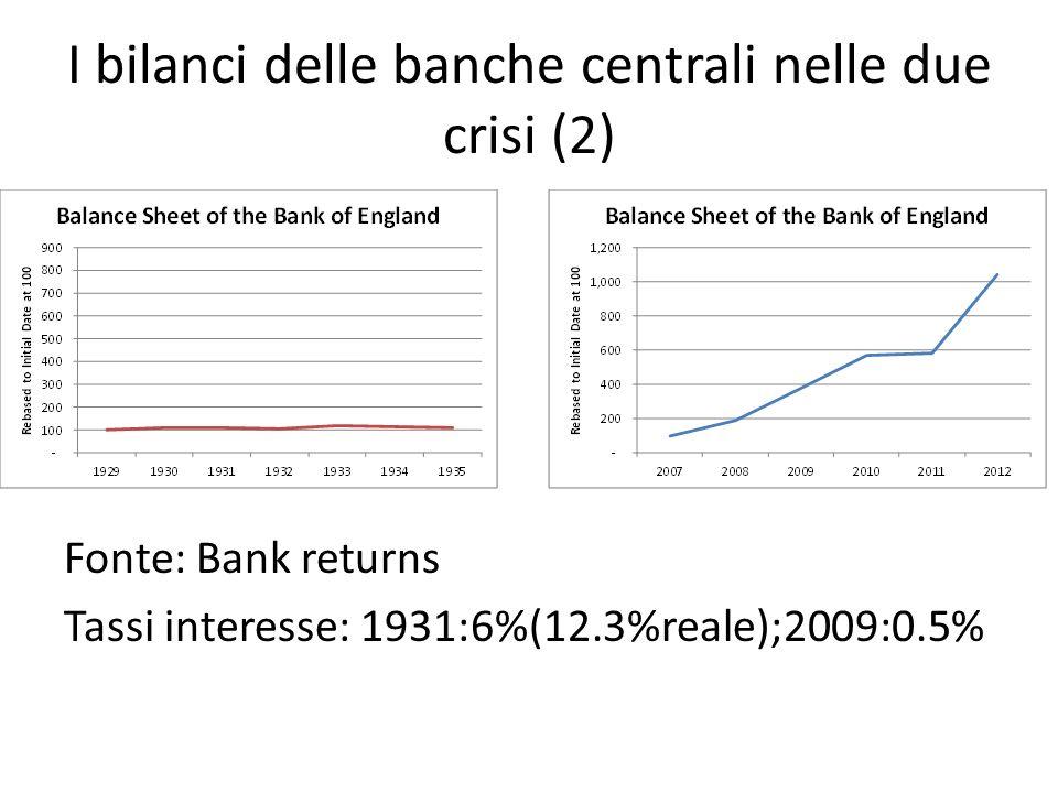 I bilanci delle banche centrali nelle due crisi (2) Bank of England Fonte: Bank returns Tassi interesse: 1931:6%(12.3%reale);2009:0.5%
