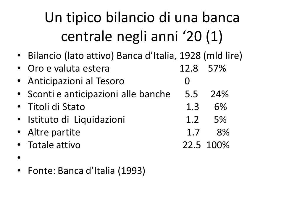 Un tipico bilancio di una banca centrale negli anni 20 (1) Bilancio (lato attivo) Banca dItalia, 1928 (mld lire) Oro e valuta estera 12.8 57% Anticipazioni al Tesoro 0 Sconti e anticipazioni alle banche 5.5 24% Titoli di Stato 1.3 6% Istituto di Liquidazioni 1.2 5% Altre partite 1.7 8% Totale attivo 22.5 100% Fonte: Banca dItalia (1993)