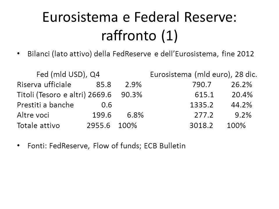 Eurosistema e Federal Reserve: raffronto (1) Bilanci (lato attivo) della FedReserve e dellEurosistema, fine 2012 Fed (mld USD), Q4 Eurosistema (mld euro), 28 dic.