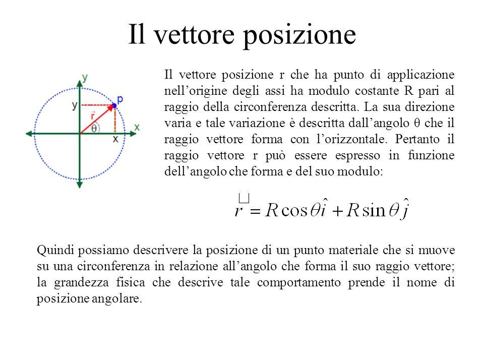 Il vettore posizione Il vettore posizione r che ha punto di applicazione nellorigine degli assi ha modulo costante R pari al raggio della circonferenz