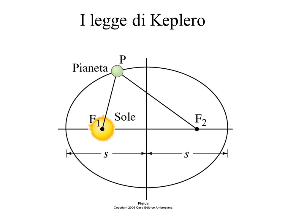 I legge di Keplero