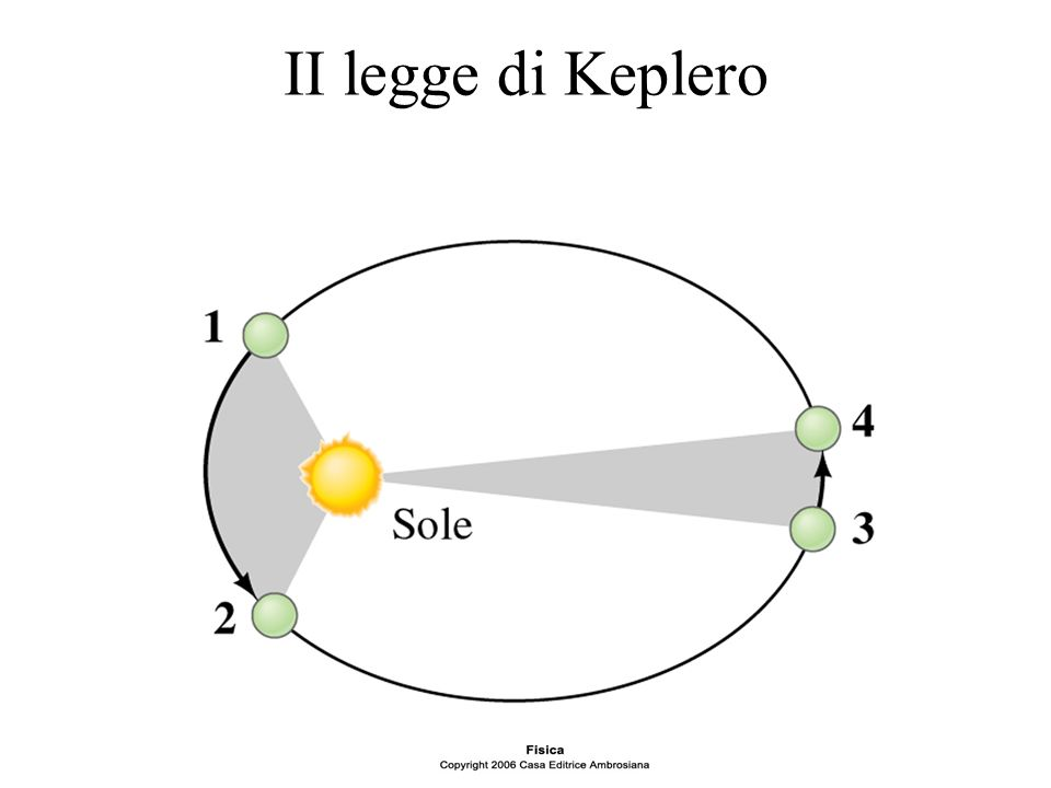 II legge di Keplero