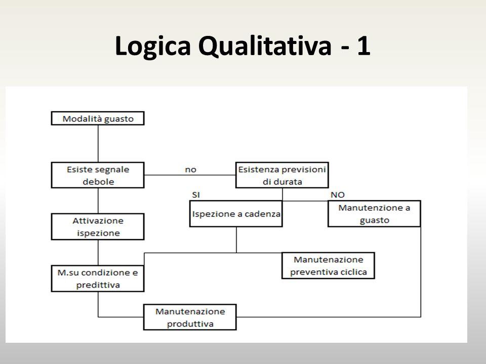 Logica Qualitativa - 1 Esempio