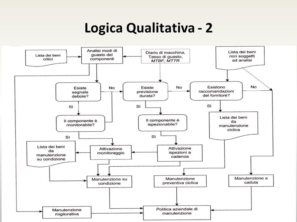 Logica Qualitativa - 2 Esempio