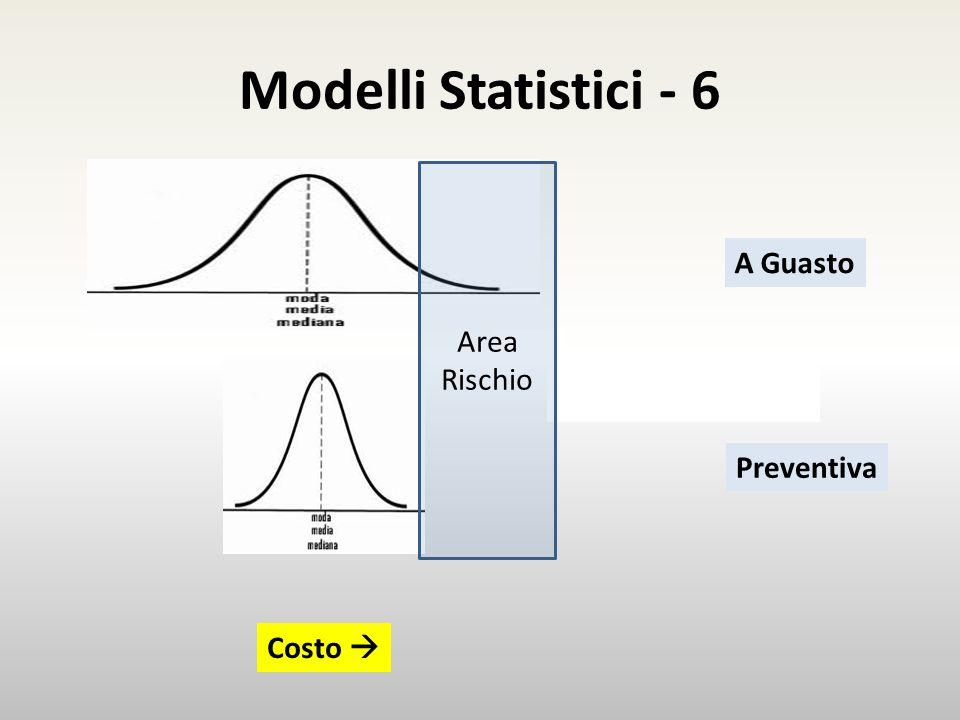 Modelli Statistici - 6 Esempio Costo A Guasto Preventiva Area Rischio