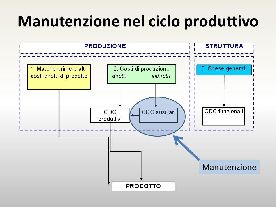 Manutenzione nel ciclo produttivo Manutenzione