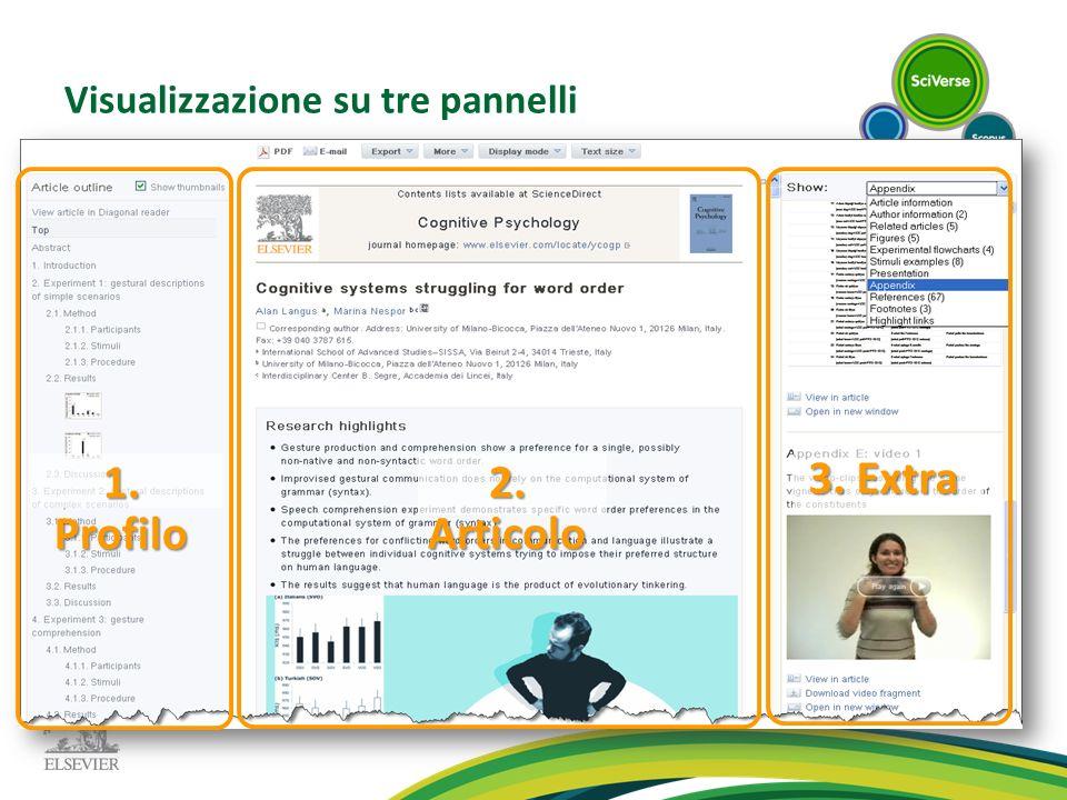 2. Articolo 1.Profilo 3. Extra Visualizzazione su tre pannelli