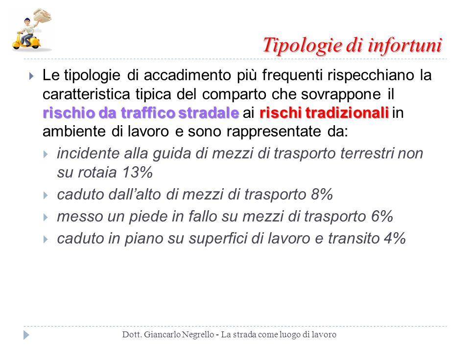 Tipologie di infortuni Dott. Giancarlo Negrello - La strada come luogo di lavoro rischio da traffico stradale rischi tradizionali Le tipologie di acca