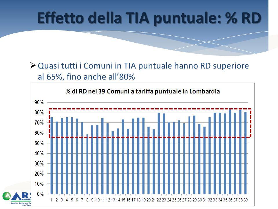 Quasi tutti i Comuni in TIA puntuale hanno RD superiore al 65%, fino anche all80% Effetto della TIA puntuale: % RD
