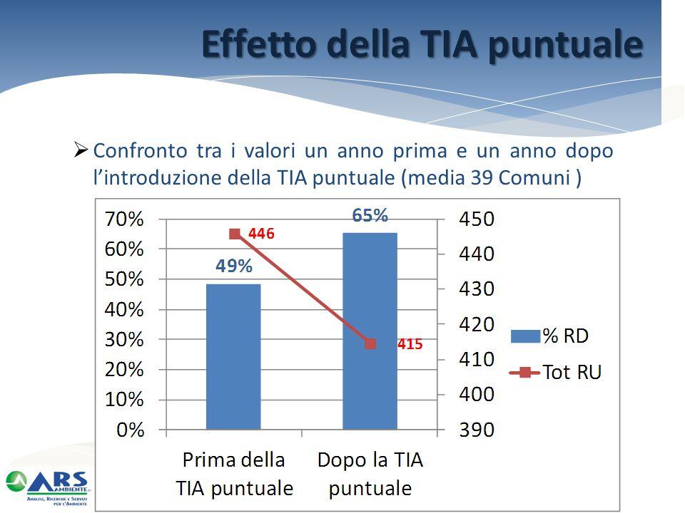 Confronto tra i valori un anno prima e un anno dopo lintroduzione della TIA puntuale (media 39 Comuni ) Effetto della TIA puntuale