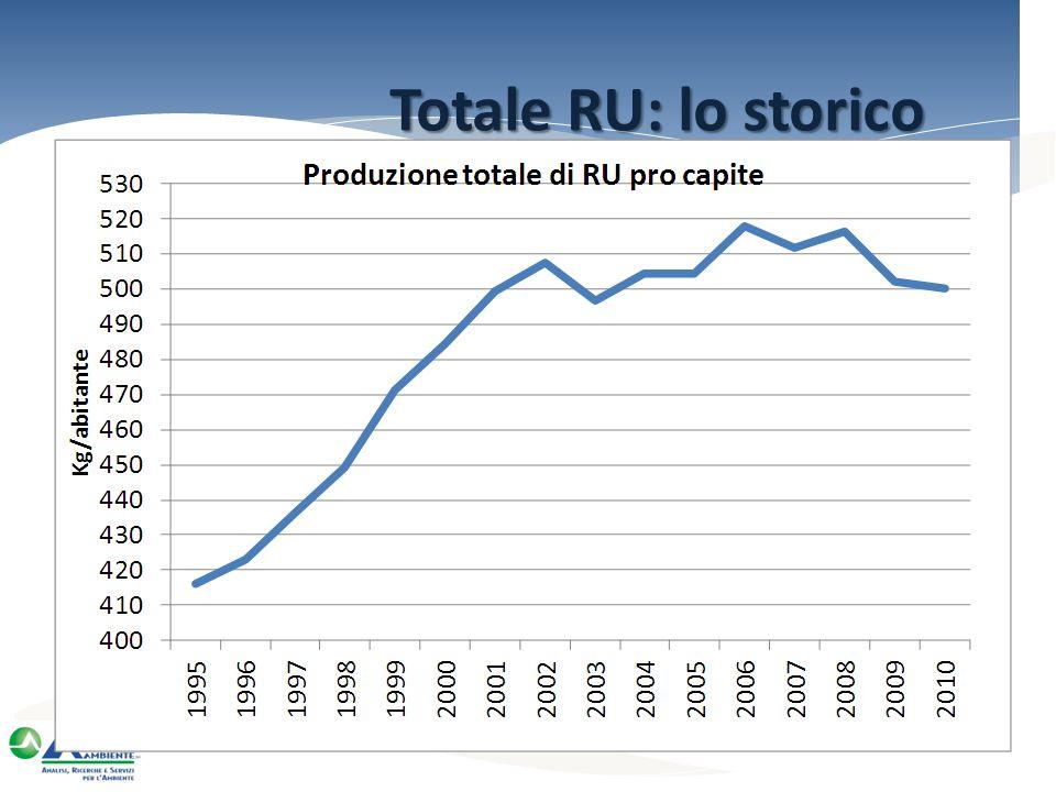 Totale RU: lo storico