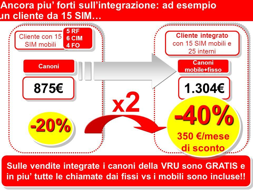 Sulle vendite integrate i canoni della VRU sono GRATIS e in piu tutte le chiamate dai fissi vs i mobili sono incluse!.