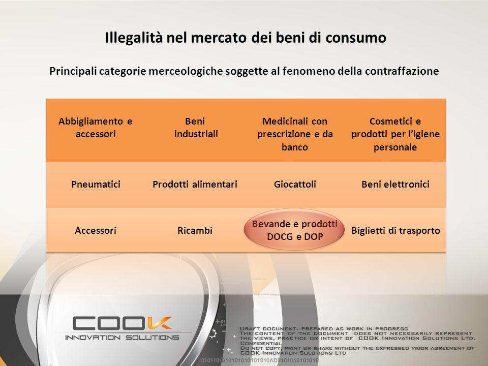 Principali categorie merceologiche soggette al fenomeno della contraffazione Illegalità nel mercato dei beni di consumo