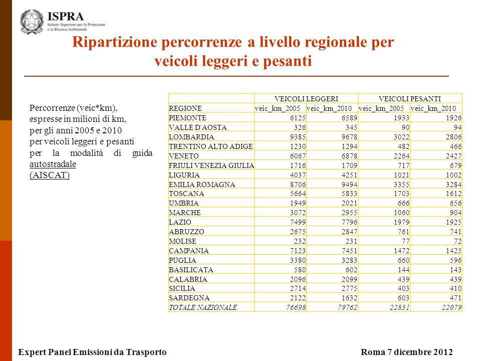 Percorrenze (veic*km), espresse in milioni di km, per gli anni 2005 e 2010 per veicoli leggeri e pesanti per la modalità di guida autostradale (AISCAT) Expert Panel Emissioni da TrasportoRoma 7 dicembre 2012 Ripartizione percorrenze a livello regionale per veicoli leggeri e pesanti VEICOLI LEGGERIVEICOLI PESANTI REGIONEveic_km_2005veic_km_2010veic_km_2005veic_km_2010 PIEMONTE6125658919331926 VALLE D AOSTA3263459094 LOMBARDIA9385967830222806 TRENTINO ALTO ADIGE12301294482466 VENETO6067687822642427 FRIULI VENEZIA GIULIA17161709717679 LIGURIA4037425110211002 EMILIA ROMAGNA8706949433553284 TOSCANA5664583317031612 UMBRIA19492021666656 MARCHE307229551060904 LAZIO7499779619791925 ABRUZZO26752847761741 MOLISE2322317772 CAMPANIA7123745114721425 PUGLIA33803283660596 BASILICATA580602144143 CALABRIA20962099439 SICILIA27142775403410 SARDEGNA21221632603471 TOTALE NAZIONALE76698797622285122079