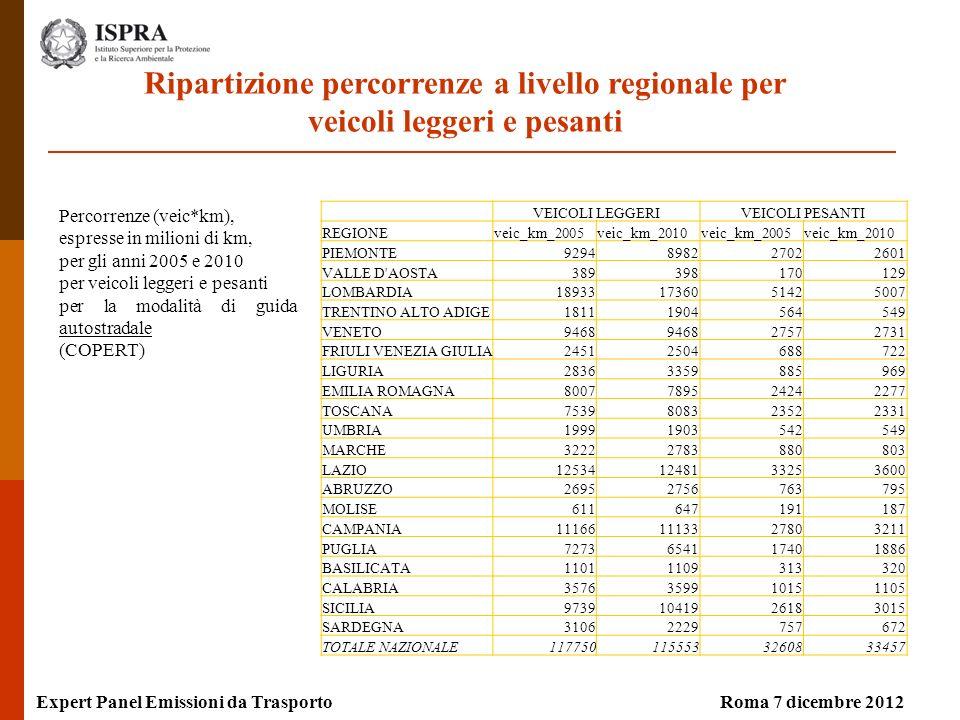 Expert Panel Emissioni da TrasportoRoma 7 dicembre 2012 Percorrenze (veic*km), espresse in milioni di km, per gli anni 2005 e 2010 per veicoli leggeri e pesanti per la modalità di guida autostradale (COPERT) Ripartizione percorrenze a livello regionale per veicoli leggeri e pesanti VEICOLI LEGGERIVEICOLI PESANTI REGIONEveic_km_2005veic_km_2010veic_km_2005veic_km_2010 PIEMONTE9294898227022601 VALLE D AOSTA389398170129 LOMBARDIA189331736051425007 TRENTINO ALTO ADIGE18111904564549 VENETO9468 27572731 FRIULI VENEZIA GIULIA24512504688722 LIGURIA28363359885969 EMILIA ROMAGNA8007789524242277 TOSCANA7539808323522331 UMBRIA19991903542549 MARCHE32222783880803 LAZIO125341248133253600 ABRUZZO26952756763795 MOLISE611647191187 CAMPANIA111661113327803211 PUGLIA7273654117401886 BASILICATA11011109313320 CALABRIA3576359910151105 SICILIA97391041926183015 SARDEGNA31062229757672 TOTALE NAZIONALE1177501155533260833457