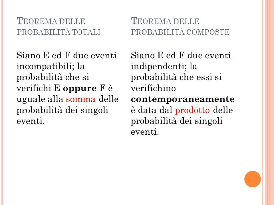 T EOREMA DELLE PROBABILITÀ TOTALI Siano E ed F due eventi incompatibili; la probabilità che si verifichi E oppure F è uguale alla somma delle probabil