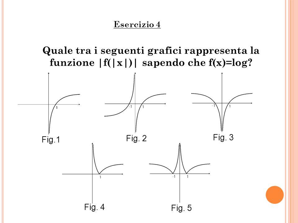 Quale tra i seguenti grafici rappresenta la funzione |f(|x|)| sapendo che f(x)=log? Esercizio 4 Fig.1 Fig. 2 Fig. 3 Fig. 4 Fig. 5