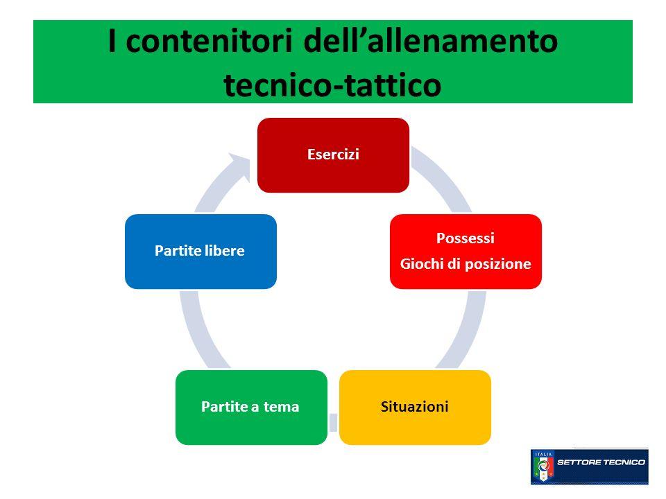 I contenitori dellallenamento tecnico-tattico Esercizi Possessi Giochi di posizione SituazioniPartite a temaPartite libere