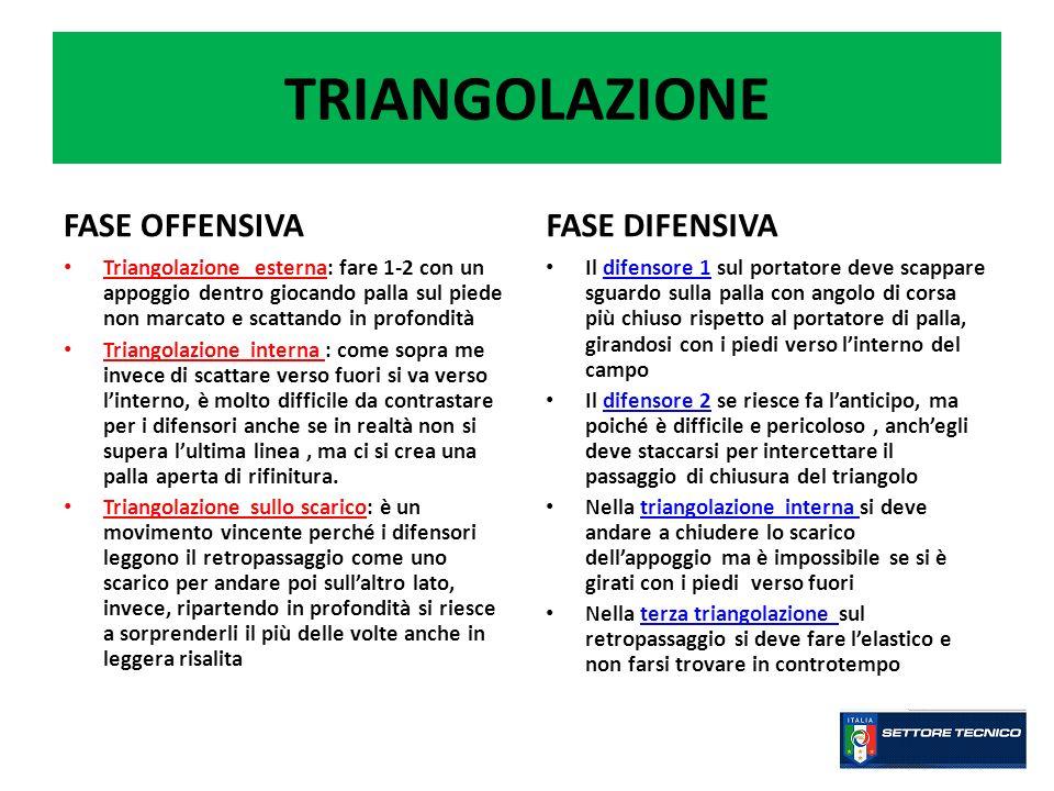 TRIANGOLAZIONE FASE OFFENSIVA Triangolazione esterna: fare 1-2 con un appoggio dentro giocando palla sul piede non marcato e scattando in profondità T