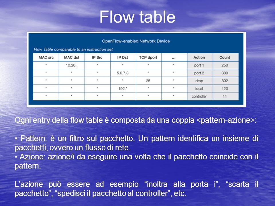 Flow table Ogni entry della flow table è composta da una coppia : Pattern: è un filtro sul pacchetto. Un pattern identifica un insieme di pacchetti, o