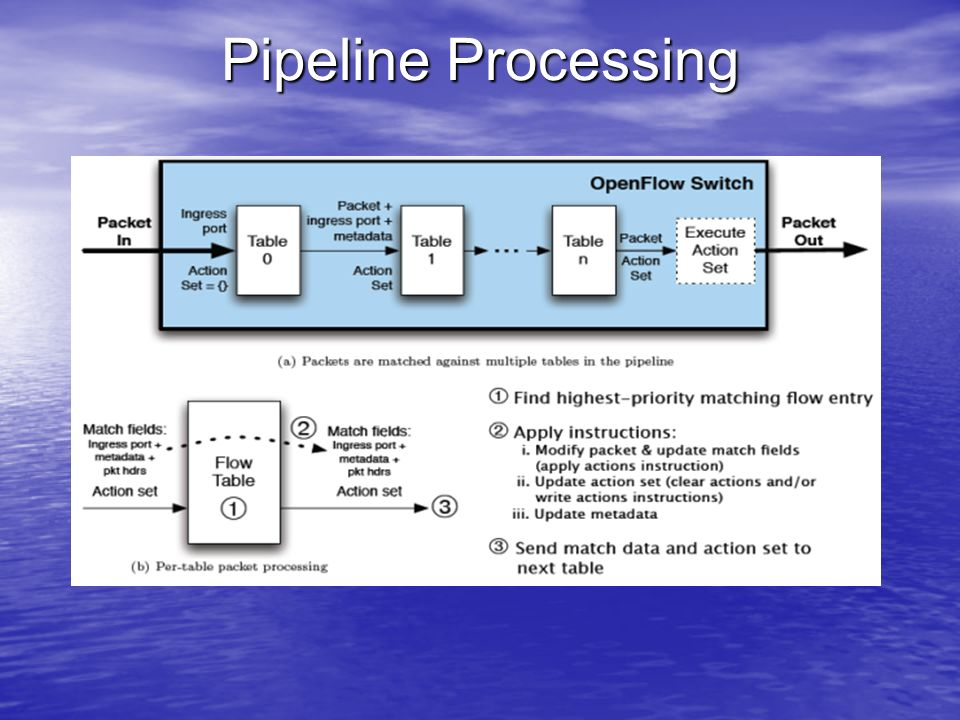 Pipeline Processing