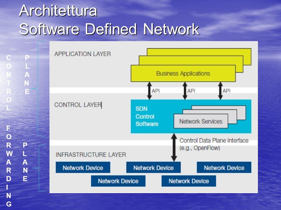 Architettura Software Defined Network C P O L N A T N R E O L F O R P W L A R N D E I N G