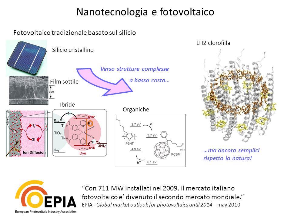 Nanotecnologia e fotovoltaico Con 711 MW installati nel 2009, il mercato italiano fotovoltaico e divenuto il secondo mercato mondiale. EPIA - Global m