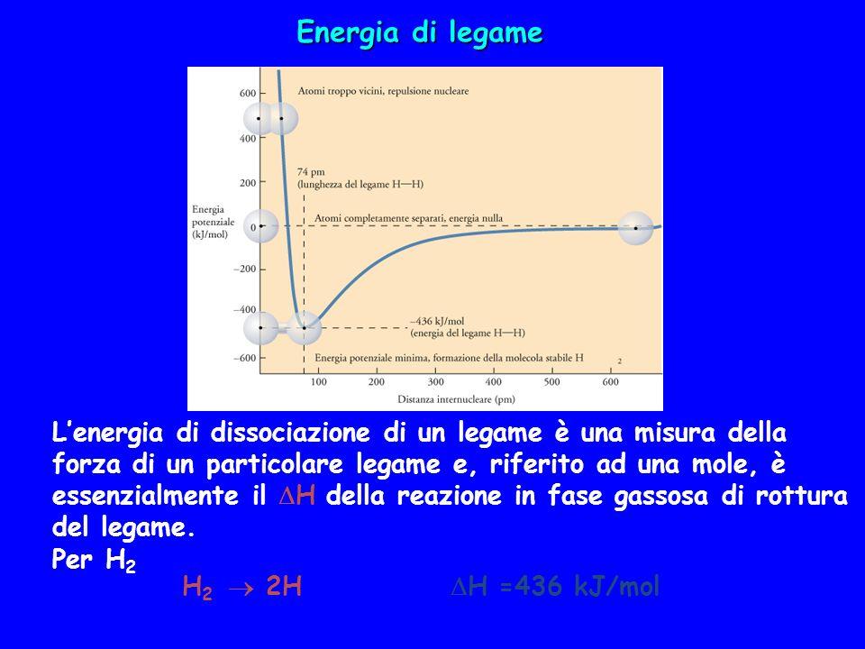 Energia di legame Lenergia di dissociazione di un legame è una misura della forza di un particolare legame e, riferito ad una mole, è essenzialmente i